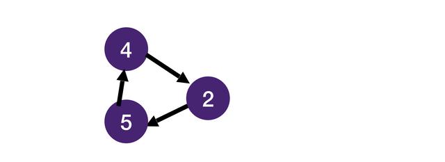 Cyclic graph